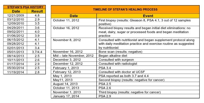 Stefan PSA History