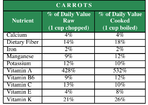 carrots nutrient chart