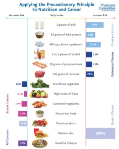 PCRM.org Cancer Chart