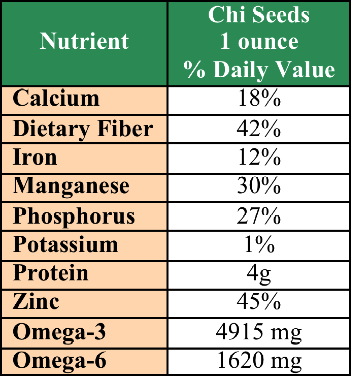 Chia Seeds Nutritional Content
